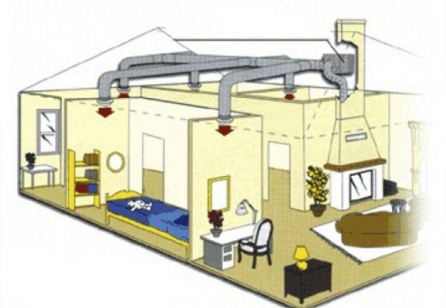 ventilatie casa