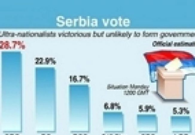 alegeri serbia